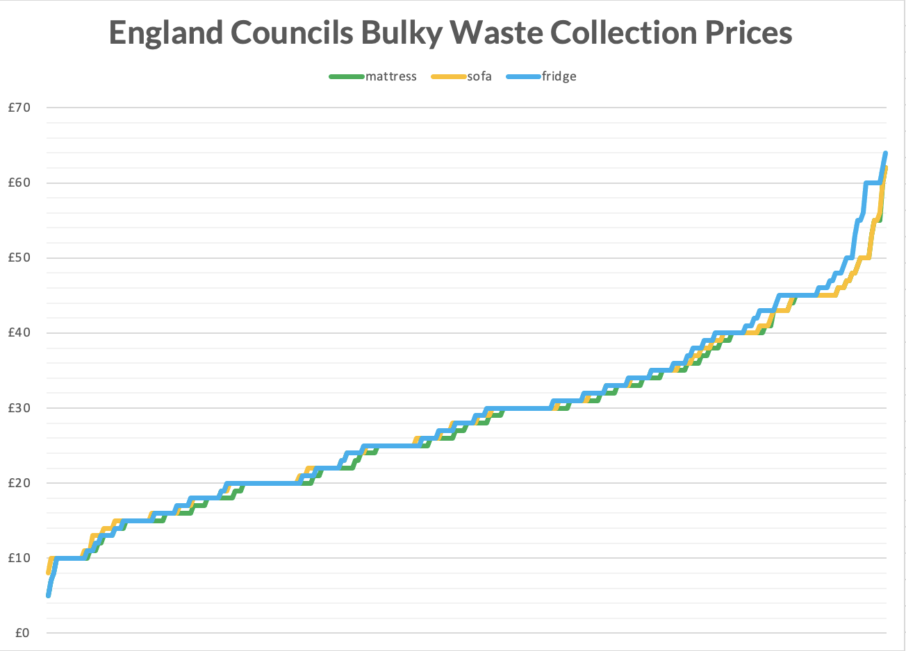 englands council bulky waste collection prices england line graph